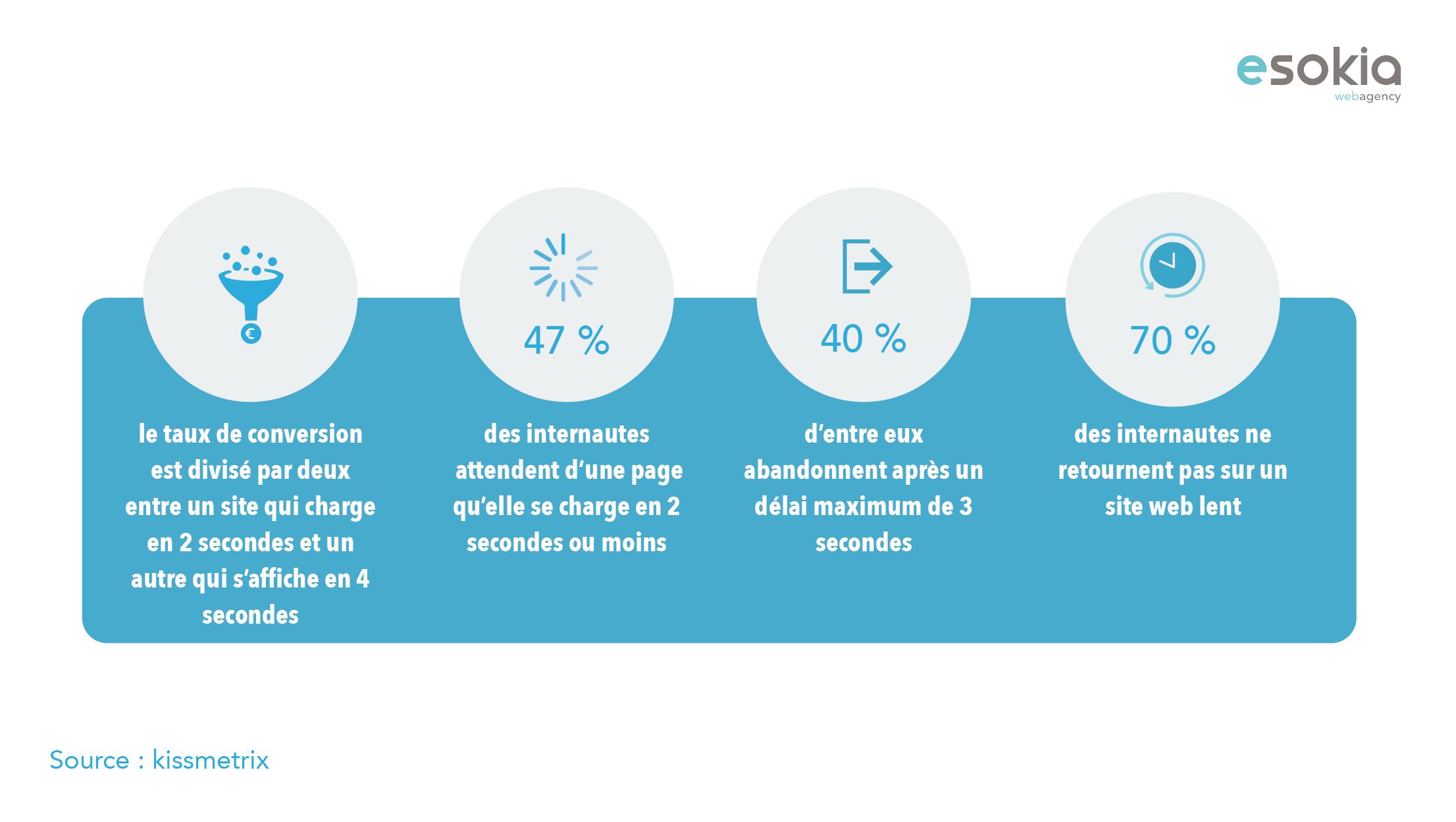 E-Commerce   Plan de Travail