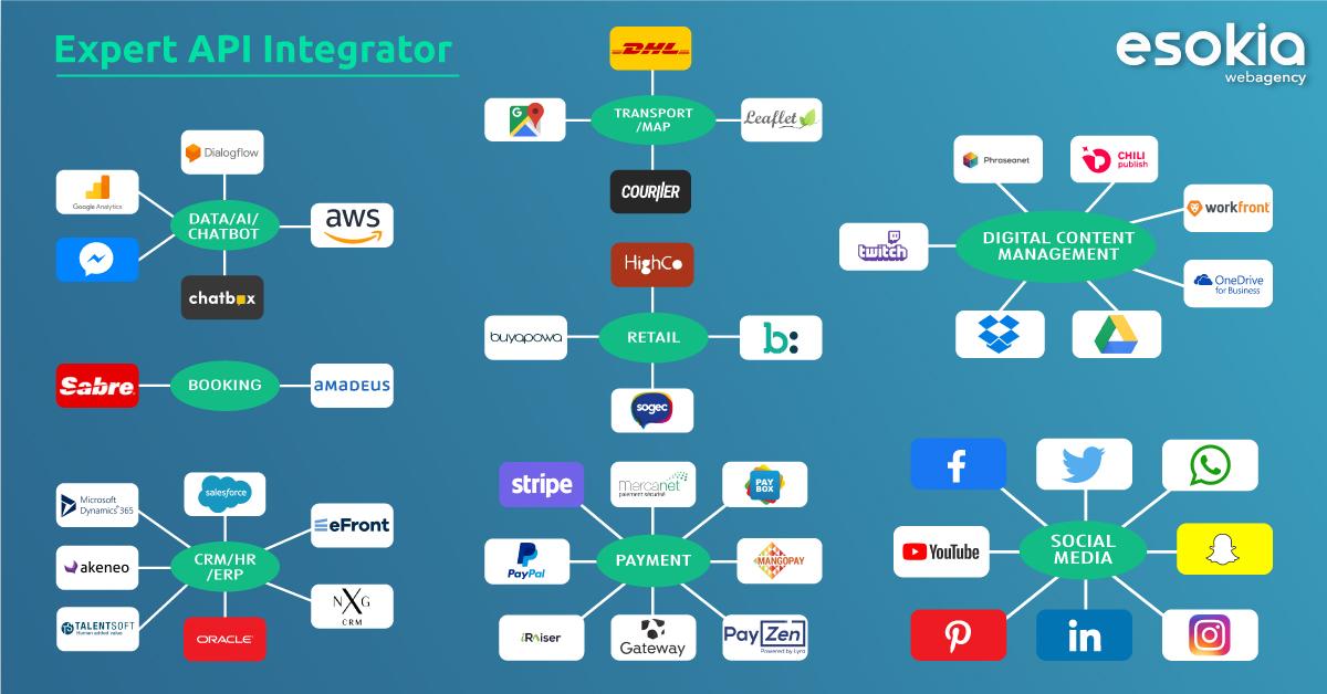 agence expert integration API