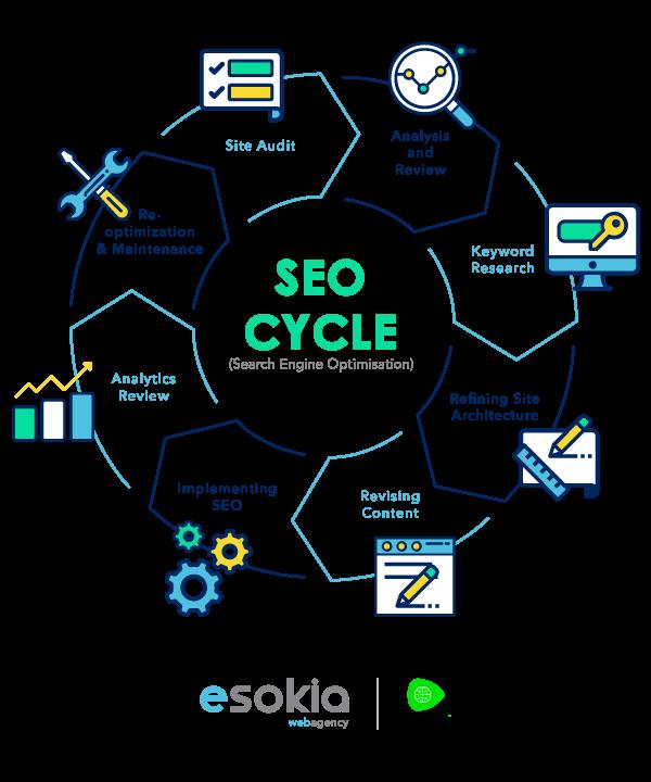 SEO Cycle