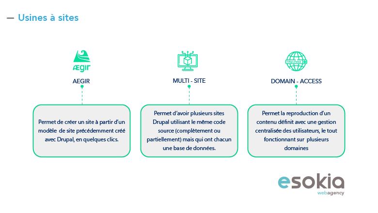 Usine à site Drupal Aegir Multi Site Domain Access